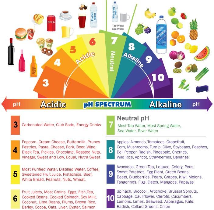*alkaline-chart